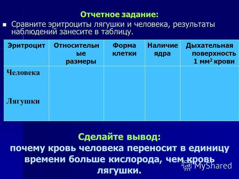 Отчетное задание: Сравните эритроциты лягушки и человека, результаты наблюдений занесите в таблицу. Сравните эритроциты лягушки и человека, результаты наблюдений занесите в таблицу. Эритроцит Относительн ые размеры Форма клетки Наличие ядра Дыхательн