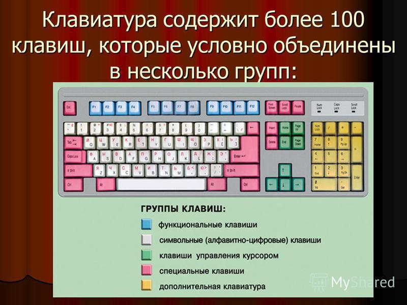 Клавиатура содержит более 100 клавиш, которые условно объединены в несколько групп: