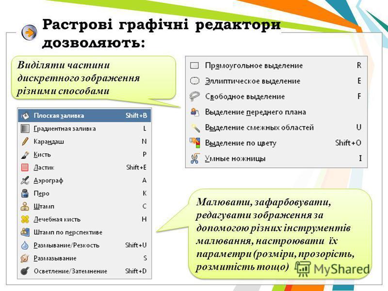 Растрові графічні редактори дозволяють: Виділяти частини дискретного зображення різними способами Малювати, зафарбовувати, редагувати зображення за допомогою різних інструментів малювання, настроювати їх параметри (розміри, прозорість, розмитість тощ