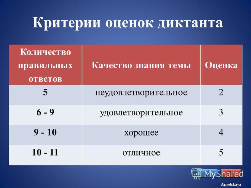Критерии оценок диктанта Количество правильных ответов Качество знания темы Оценка 5 неудовлетворительное 2 6 - 9 удовлетворительное 3 9 - 10 хорошее 4 10 - 11 отличное 5 Aprelskaya