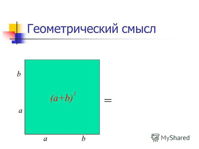 Геометрический смысл а а b b а 2 2 b ab = (a+b) 2