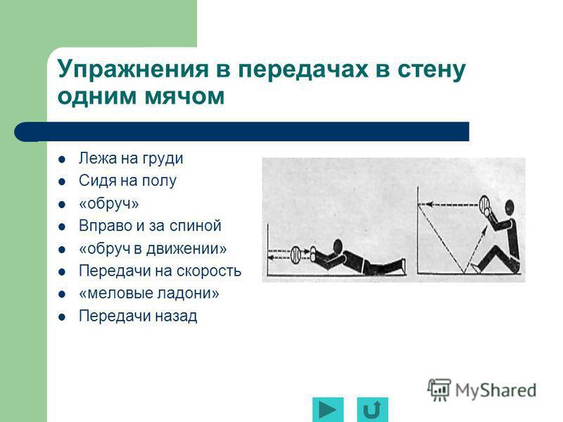 Упражнения в передачах в стену одним мячом Лежа на груди Сидя на полу «обруч» Вправо и за спиной «обруч в движении» Передачи на скорость «меловые ладони» Передачи назад