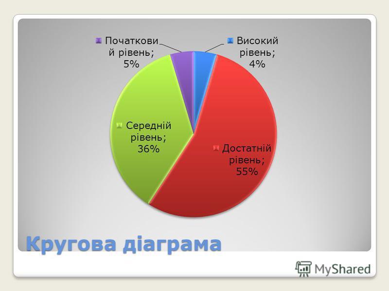 Кругова діаграма