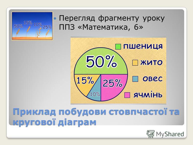 Приклад побудови стовпчастої та кругової діаграм Перегляд фрагменту уроку ППЗ «Математика, 6»