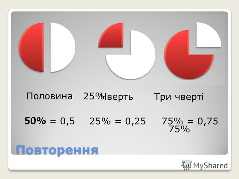 Повторення 50% 25% 75% 50% = 0,5 25% = 0,2575% = 0,75 Половина ЧвертьТри чверті