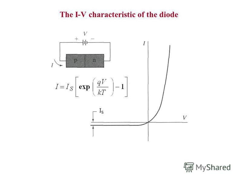 The I-V characteristic of the diode ISIS