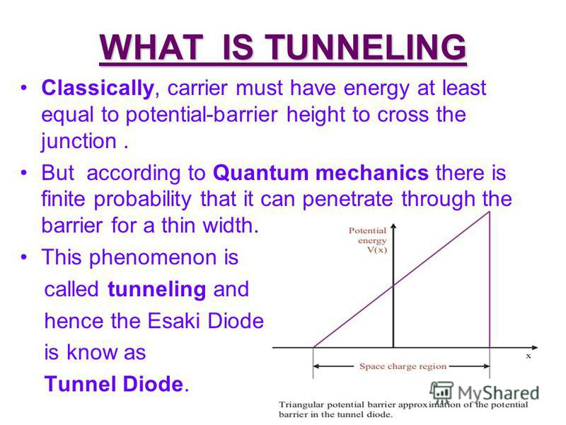 WHAT IS TUNNELING Classically, carrier must have energy at least equal to potential-barrier height to cross the junction. But according to Quantum mechanics there is finite probability that it can penetrate through the barrier for a thin width. This