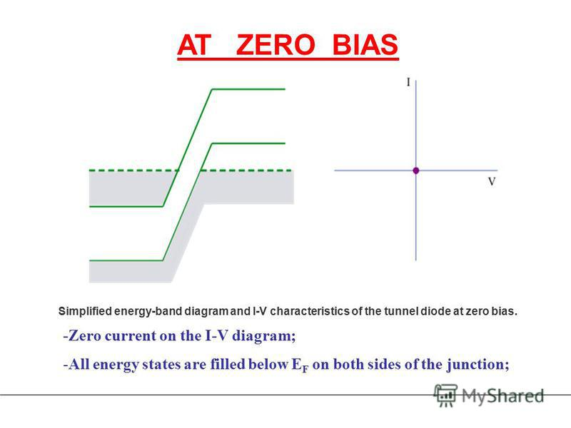 -Zero current on the I-V diagram; -All energy states are filled below E F on both sides of the junction; AT ZERO BIAS Simplified energy-band diagram and I-V characteristics of the tunnel diode at zero bias.