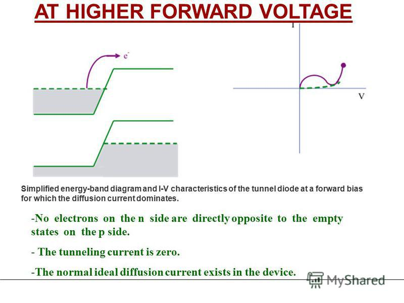 -No electrons on the n side are directly opposite to the empty states on the p side. - The tunneling current is zero. -The normal ideal diffusion current exists in the device. AT HIGHER FORWARD VOLTAGE Simplified energy-band diagram and I-V character