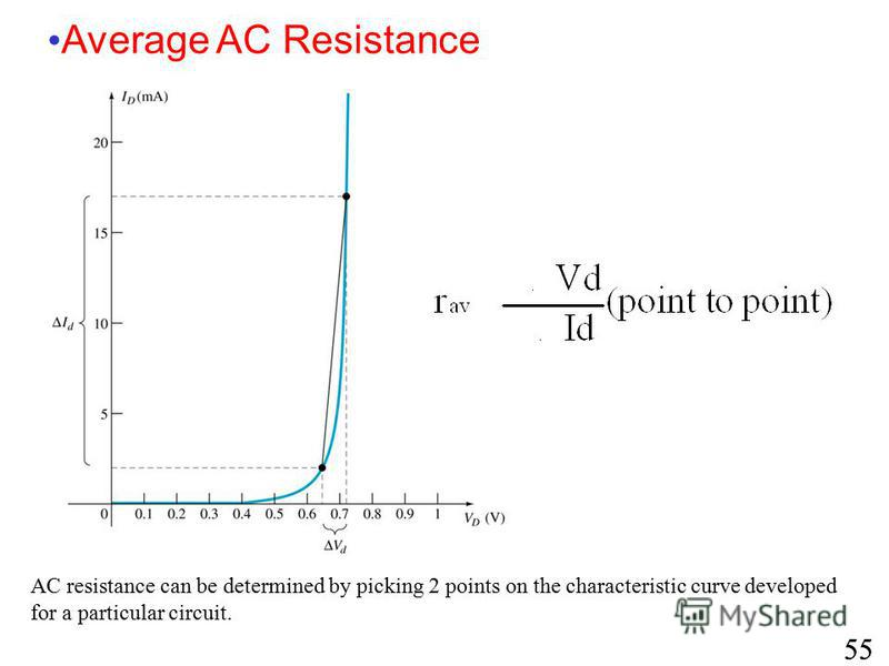 AC resistance can be determined by picking 2 points on the characteristic curve developed for a particular circuit. Average AC Resistance 55