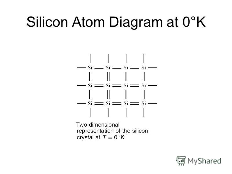 Silicon Atom Diagram at 0°K