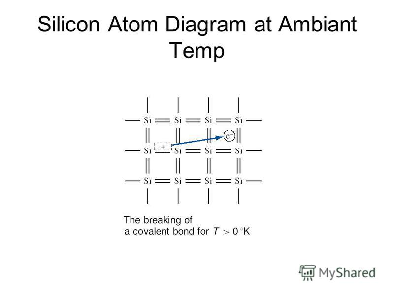 Silicon Atom Diagram at Ambiant Temp