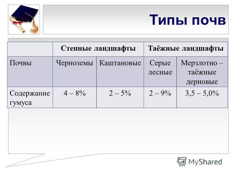 Типы почв Степные ландшафты Таёжные ландшафты Почвы ЧерноземыКаштановые Серые лесные Мерзлотно – таёжные дерновые Содержание гумуса 4 – 8%2 – 5%2 – 9%3,5 – 5,0%