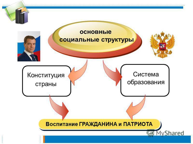 Конституция страны основные социальные структуры Система образования Воспитание ГРАЖДАНИНА и ПАТРИОТА