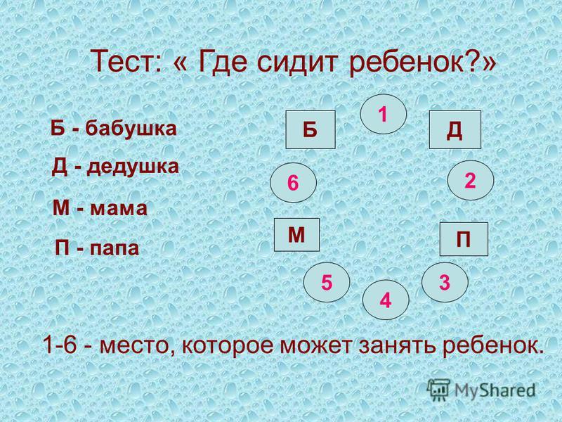 Тест: « Где сидит ребенок?» 1 2 6 5 4 3 БД М П Б - бабушка П - папа М - мама Д - дедушка 1-6 - место, которое может занять ребенок.