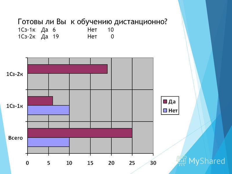 Готовы ли Вы к обучению дистанционно? 1Сз-1 к Да 6Нет 10 1Сз-2 к Да 19Нет 0