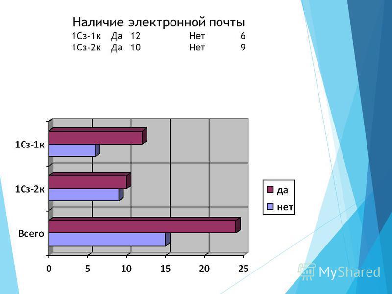 Наличие электронной почты 1Сз-1 к Да 12Нет 6 1Сз-2 к Да 10Нет 9
