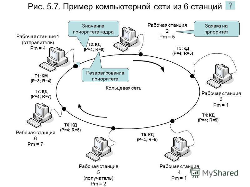 Рис. 5.7. Пример компьютерной сети из 6 станций Значение приоритета кадра Рабочая станция 1 (отправитель) Pm = 4 Рабочая станция 2 Pm = 5 Рабочая станция 3 Pm = 1 Рабочая станция 4 Pm = 1 Рабочая станция 6 Pm = 7 Рабочая станция 5 (получатель) Pm = 2