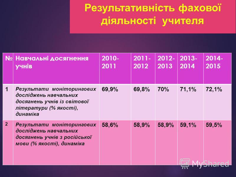 Результативність фахової діяльності учителя Навчальні досягнення учнів 2010- 2011 2011- 2012 2012- 2013 2013- 2014 2014- 2015 1 Результати моніторингових досліджень навчальних досягнень учнів із світової літератури (% якості), динаміка 69,9%69,8%70%7