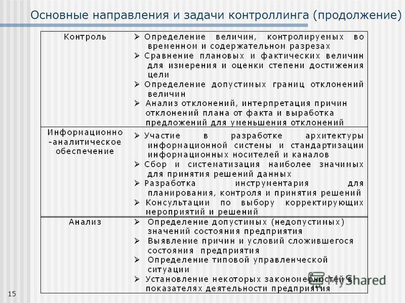 15 Основные направления и задачи контроллинга (продолжение)
