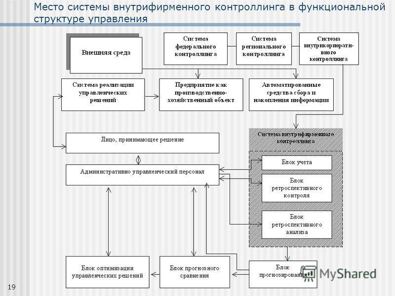 19 Место системы внутрифирменного контроллинга в функциональной структуре управления