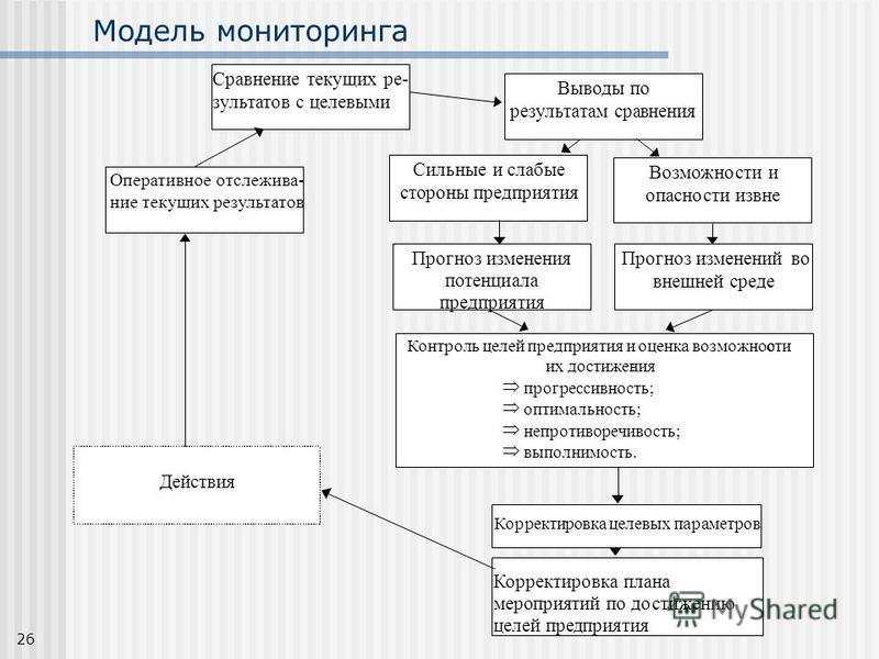 26 Модель мониторинга