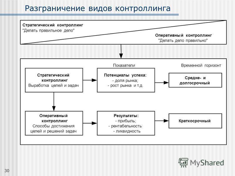 30 Разграничение видов контроллинга Показатели Временной горизонт Стратегический контроллинг