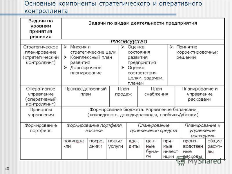 40 Основные компоненты стратегического и оперативного контроллинга