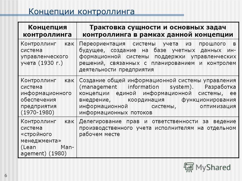 6 Концепции контроллинга Концепция контроллинга Трактовка сущности и основных задач контроллинга в рамках данной концепции Контроллинг как система управленческого учета (1930 г.) Переориентация системы учета из прошлого в будущее, создание на базе уч