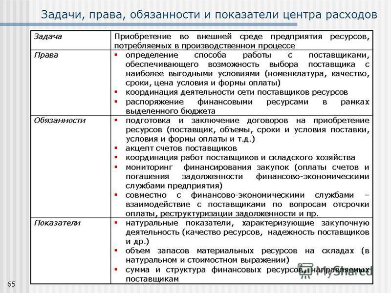 65 Задачи, права, обязанности и показатели центра расходов