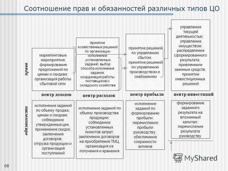 68 Соотношение прав и обязанностей различных типов ЦО