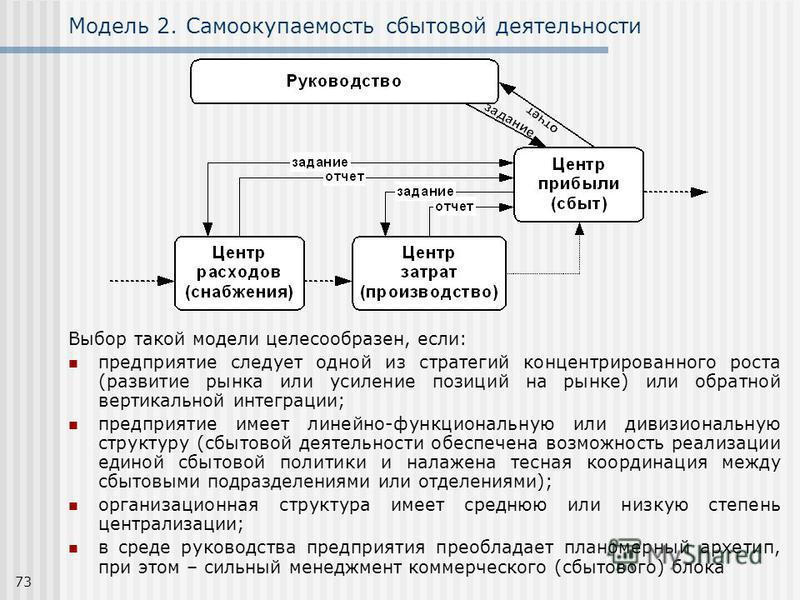 73 Модель 2. Самоокупаемость сбытовой деятельности Выбор такой модели целесообразен, если: предприятие следует одной из стратегий концентрированного роста (развитие рынка или усиление позиций на рынке) или обратной вертикальной интеграции; предприяти