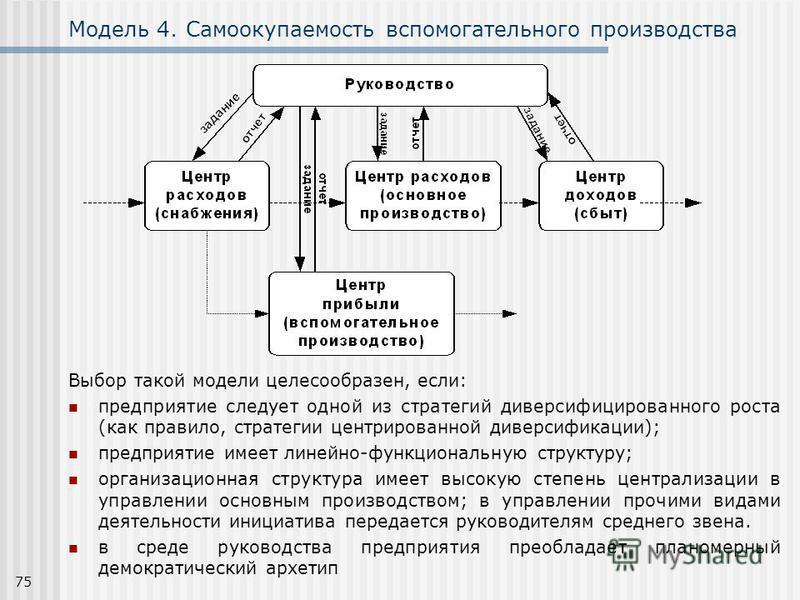 75 Модель 4. Самоокупаемость вспомогательного производства Выбор такой модели целесообразен, если: предприятие следует одной из стратегий диверсифицированного роста (как правило, стратегии центрированной диверсификации); предприятие имеет линейно-фун