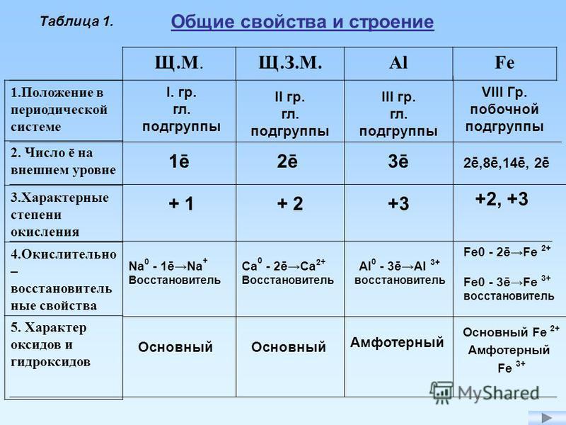 Щ.М.Щ.З.М.AlFe 1. Положение в периодической системе 2. Число ē на внешнем уровне 3. Характерные степени окисления 4. Окислительно – восстановительные свойства 5. Характер оксидов и гидроксидов I. гр. гл. подгруппы II гр. гл. подгруппы III гр. гл. под