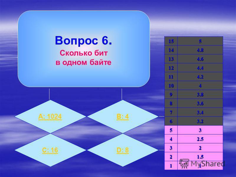 Вопрос 6. Сколько бит в одном байте А: 1024B: 4 C: 16D: 8 155144.8 134.6 124.4 114.2 104 93.8 83.6 73.4 63.2 53 42.5 32 21.5 11