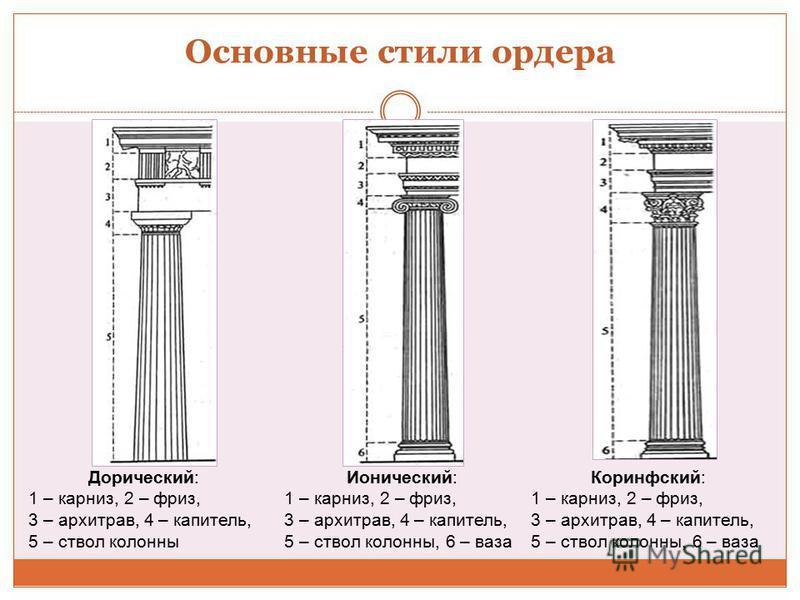 Основные стили ордера Дорический: 1 – карниз, 2 – фриз, 3 – архитрав, 4 – капитель, 5 – ствол колонны Ионический: 1 – карниз, 2 – фриз, 3 – архитрав, 4 – капитель, 5 – ствол колонны, 6 – ваза Коринфский: 1 – карниз, 2 – фриз, 3 – архитрав, 4 – капите