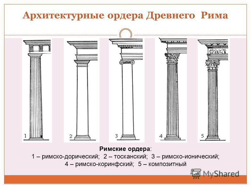 Архитектурные ордера Древнего Рима Римские ордера: 1 – римско-дорический; 2 – тосканский; 3 – римско-ионический; 4 – римско-коринфский; 5 – композитный