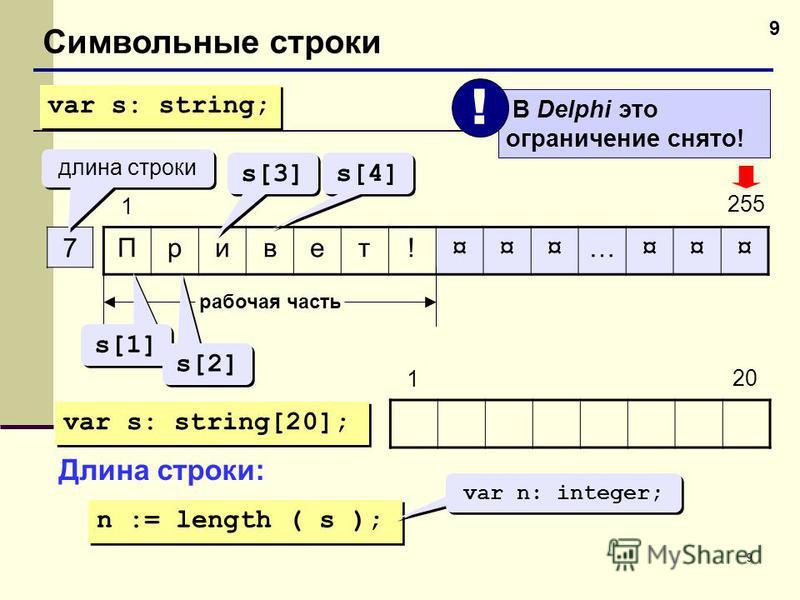 9 9 Символьные строки Привет!¤¤¤…¤¤¤ 7 1 255 длина строки рабочая часть s[1] s[2] s[3] s[4] var s: string; var s: string[20]; 20 1 Длина строки: n := length ( s ); var n: integer; В Delphi это ограничение снято! !