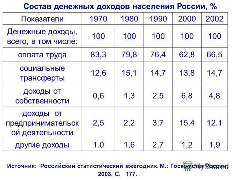Состав денежных доходов населения России, % Показатели 19701980199020002002 Денежные доходы, всего, в том числе: 100 оплата труда 83,379,876,462,866,5 социальные трансферты 12,615,114,713,814,7 доходы от собственности 0,61,32,56,84,8 доходы от предпр