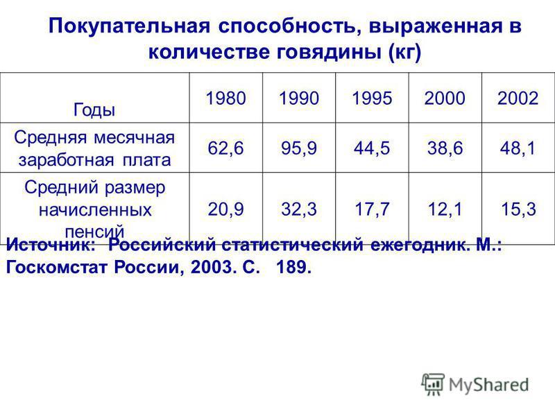 Покупательная способность, выраженная в количестве говядины (кг) Годы 19801990199520002002 Средняя месячная заработная плата 62,695,944,538,648,1 Средний размер начисленных пенсий 20,932,317,712,115,3 Источник: Российский статистический ежегодник. М.