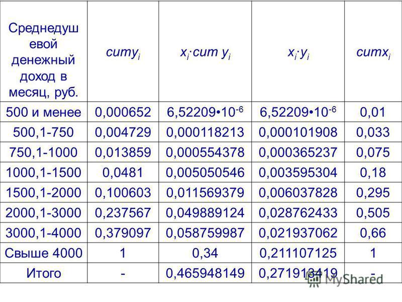 Среднедуш евой денежный доход в месяц, руб. cumy i x icum y i x iy i cumx i 500 и менее 0,0006526,5220910 -6 0,01 500,1-7500,0047290,0001182130,0001019080,033 750,1-10000,0138590,0005543780,0003652370,075 1000,1-15000,04810,0050505460,0035953040,18 1
