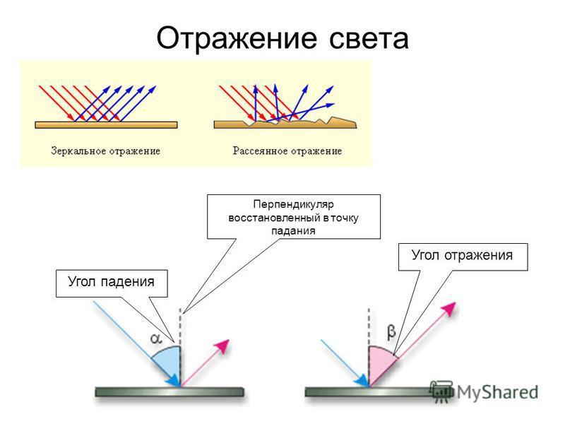 Отражение света Угол падения Угол отражения Перпендикуляр восстановленный в точку падания
