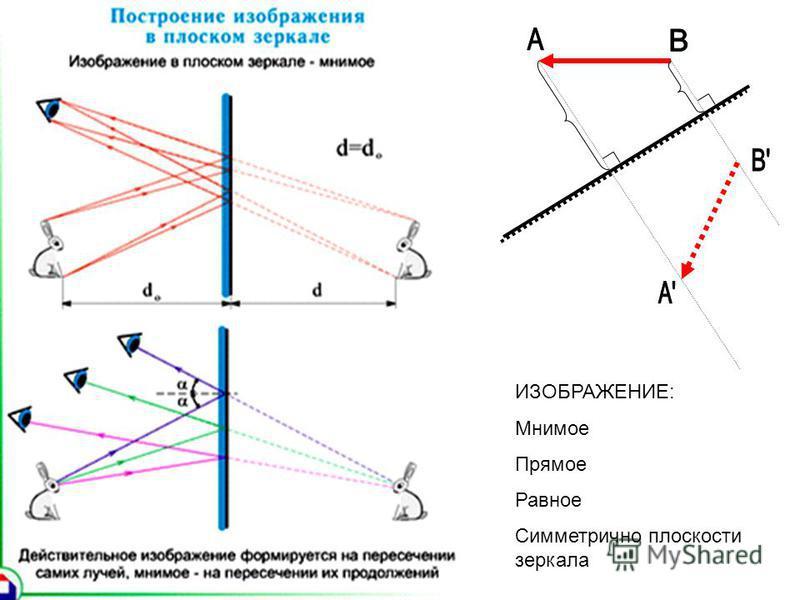 ИЗОБРАЖЕНИЕ: Мнимое Прямое Равное Симметрично плоскости зеркала