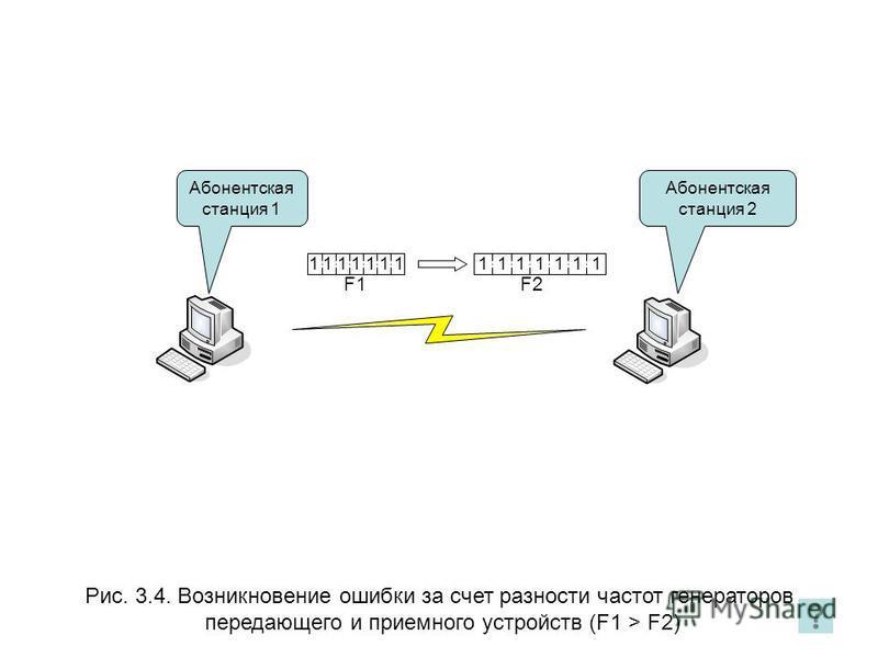 Рис. 3.4. Возникновение ошибки за счет разности частот генераторов передающего и приемного устройств (F1 > F2) Абонентская станция 1 1 1 1 1 1 1 1 F2F2 F1F1 Абонентская станция 2