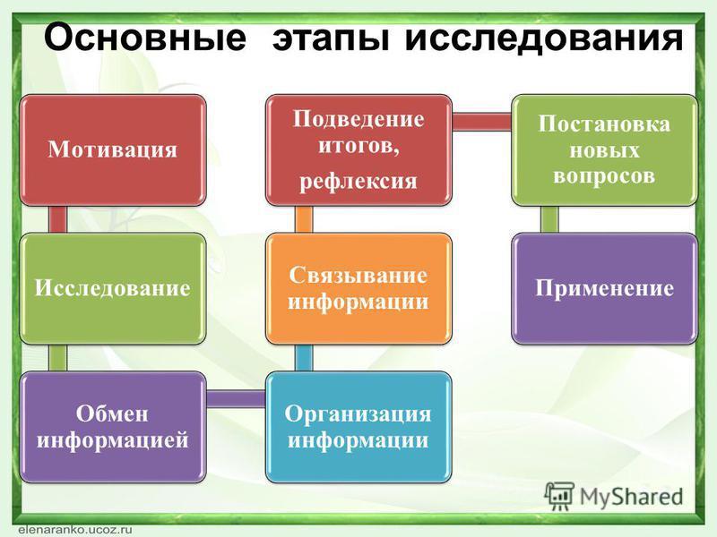 Основные этапы исследования Мотивация Исследование Обмен информацией Организация информации Связывание информации Подведение итогов, рефлексия Постановка новых вопросов Применение