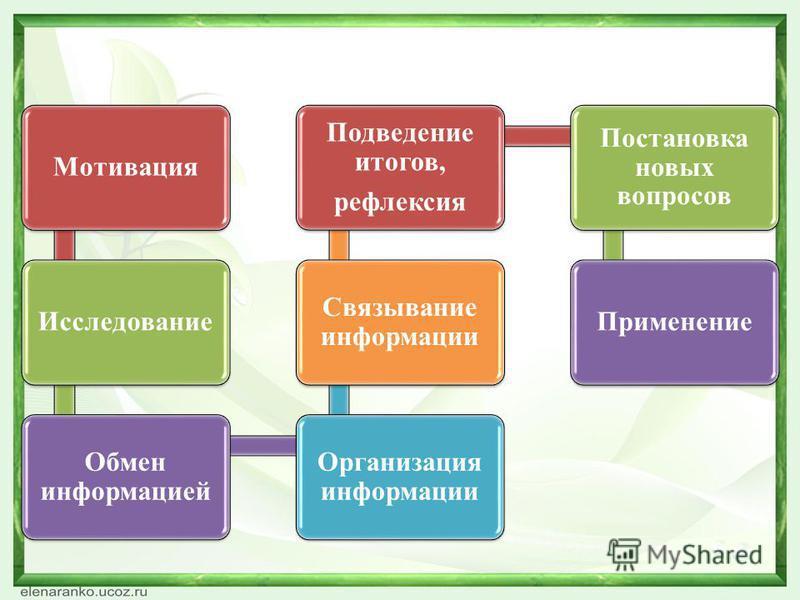 Мотивация Исследование Обмен информацией Организация информации Связывание информации Подведение итогов, рефлексия Постановка новых вопросов Применение