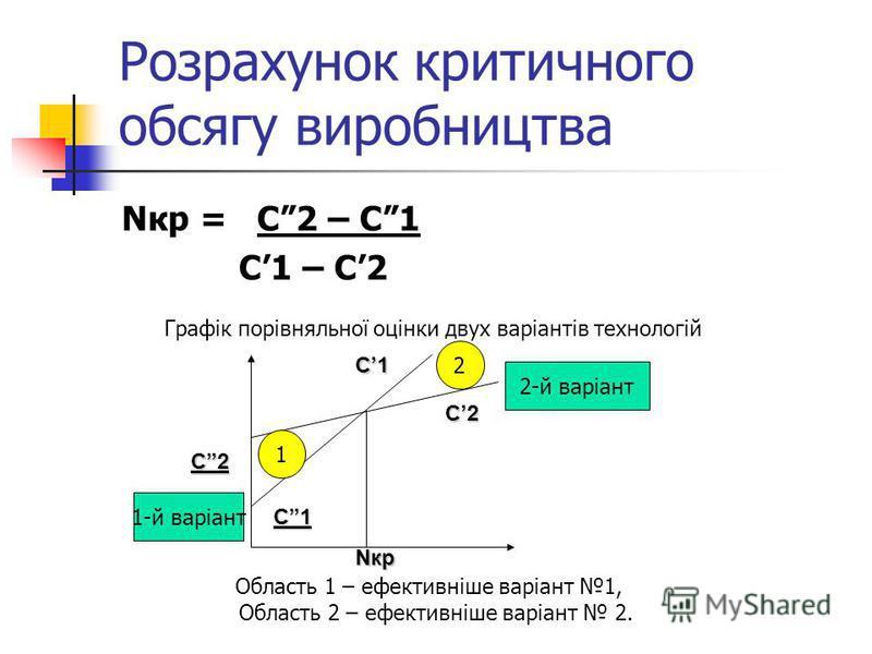 Розрахунок критичного обсягу виробництва Nкр = С2 – С1 С1 – С2 Область 1 – ефективніше варіант 1, Область 2 – ефективніше варіант 2. Графік порівняльної оцінки двух варіантів технологій 1-й варіант 2-й варіант 1 2 С1 С2 С1 С2 Nкр