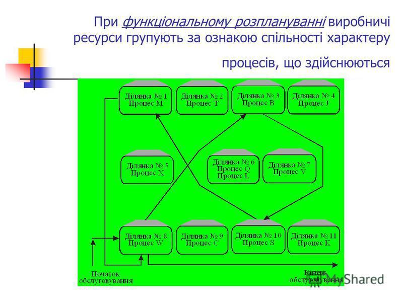 При функціональному розплануванні виробничі ресурси групують за ознакою спільності характеру процесів, що здійснюються