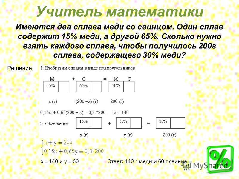 Имеются два сплава меди со свинцом. Один сплав содержит 15% меди, а другой 65%. Сколько нужно взять каждого сплава, чтобы получилось 200 г сплава, содержащего 30% меди? Учитель математики Решение: х = 140 и у = 60 Ответ: 140 г меди и 60 г свинца
