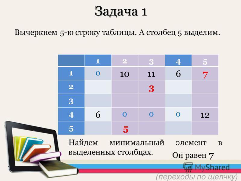 12345 10 101167 2 3 3 4 6 000 12 5 75 0 0 12345 10 101167 2 3 3 4 6 000 12 5 5 Задача 1 Вычеркнем 5-ю строку таблицы. А столбец 5 выделим. Найдем минимальнай элемент в выделеннах столбцах. Он равен 7 5 7 (переходы по щелчку)